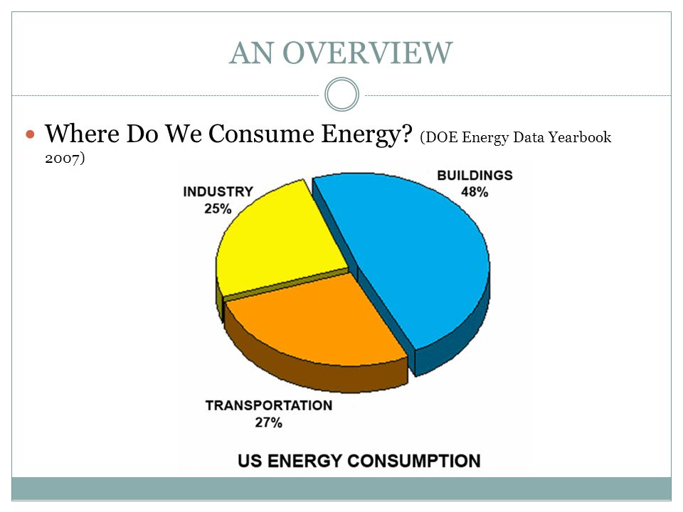 AN OVERVIEW Where Do We Consume Energy? (DOE Energy Data Yearbook 2007)