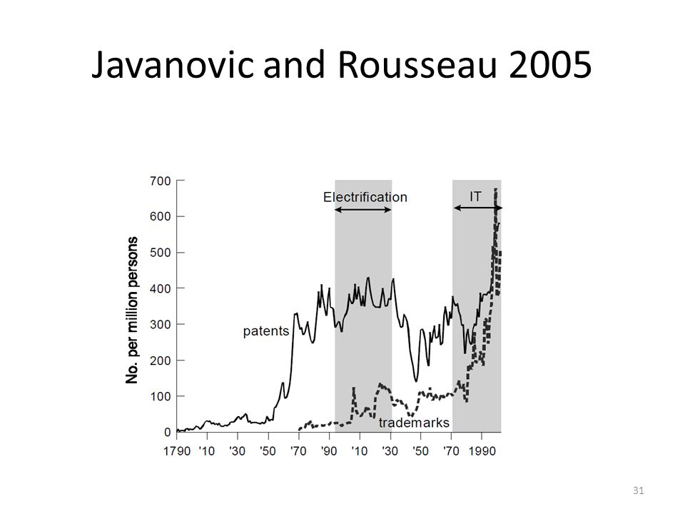 Javanovic and Rousseau 2005 31