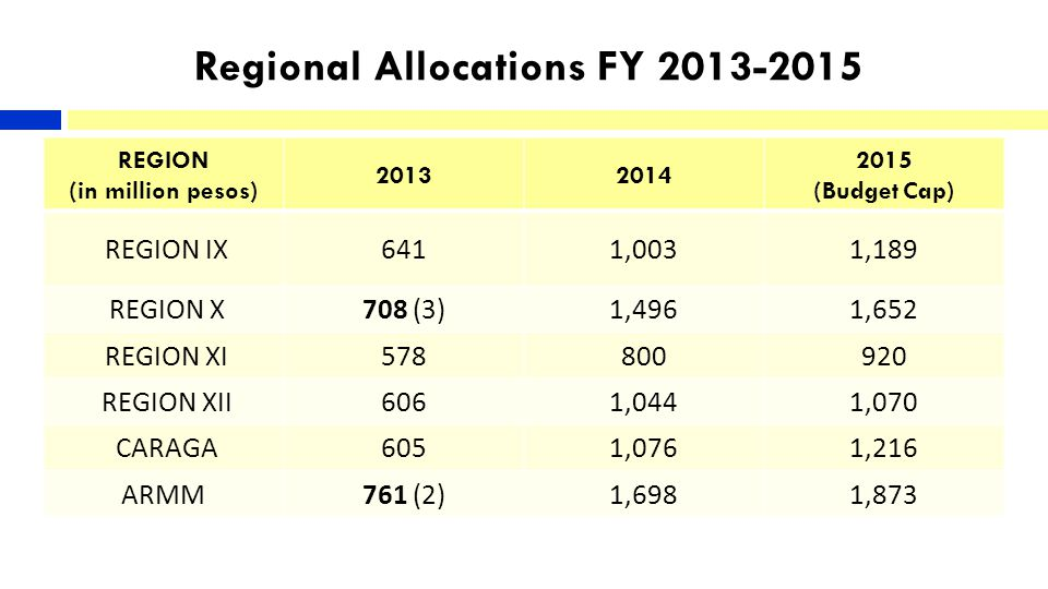 Regional Allocations FY 2013-2015 REGION (in million pesos) 20132014 2015 (Budget Cap) REGION IX6411,0031,189 REGION X708 (3)1,4961,652 REGION XI578800920 REGION XII6061,0441,070 CARAGA6051,0761,216 ARMM761 (2)1,6981,873