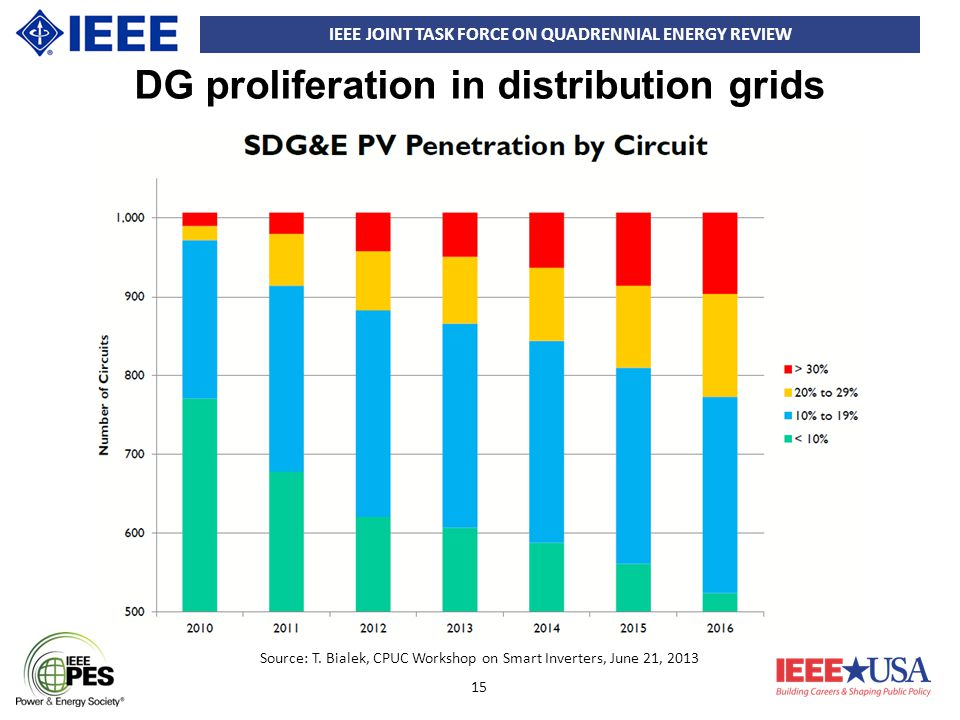 IEEE JOINT TASK FORCE ON QUADRENNIAL ENERGY REVIEW 15 Source: T. Bialek, CPUC Workshop on Smart Inverters, June 21, 2013 DG proliferation in distribut