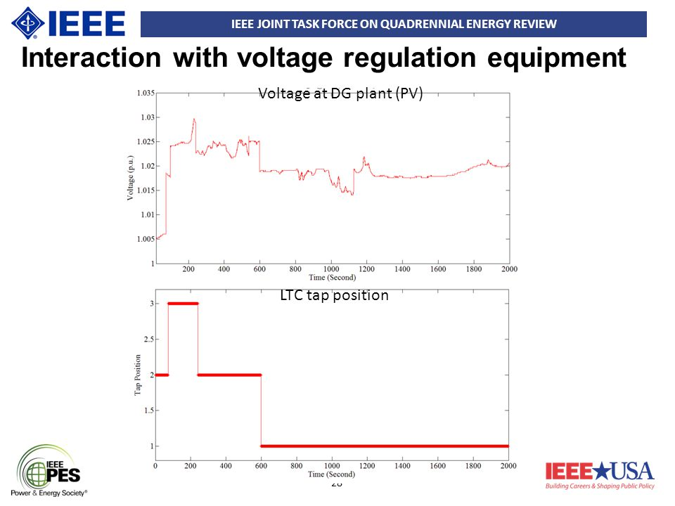 IEEE JOINT TASK FORCE ON QUADRENNIAL ENERGY REVIEW 28 Interaction with voltage regulation equipment Voltage at DG plant (PV) LTC tap position