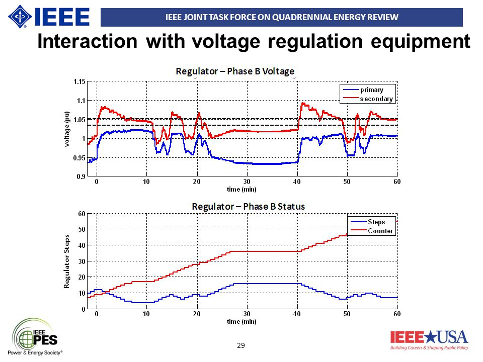 IEEE JOINT TASK FORCE ON QUADRENNIAL ENERGY REVIEW 29 Interaction with voltage regulation equipment Regulator Steps