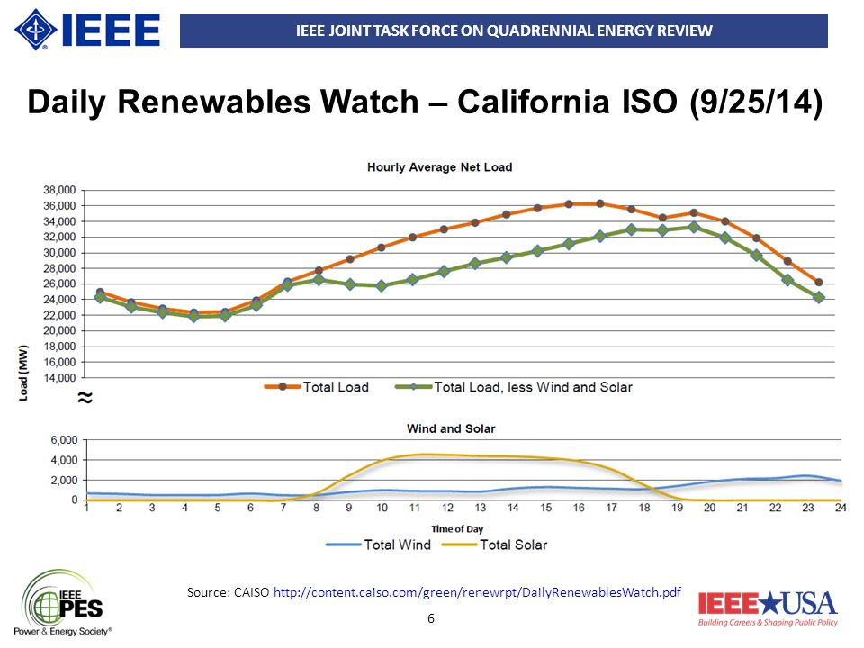 IEEE JOINT TASK FORCE ON QUADRENNIAL ENERGY REVIEW 6 Source: CAISO http://content.caiso.com/green/renewrpt/DailyRenewablesWatch.pdf Daily Renewables W