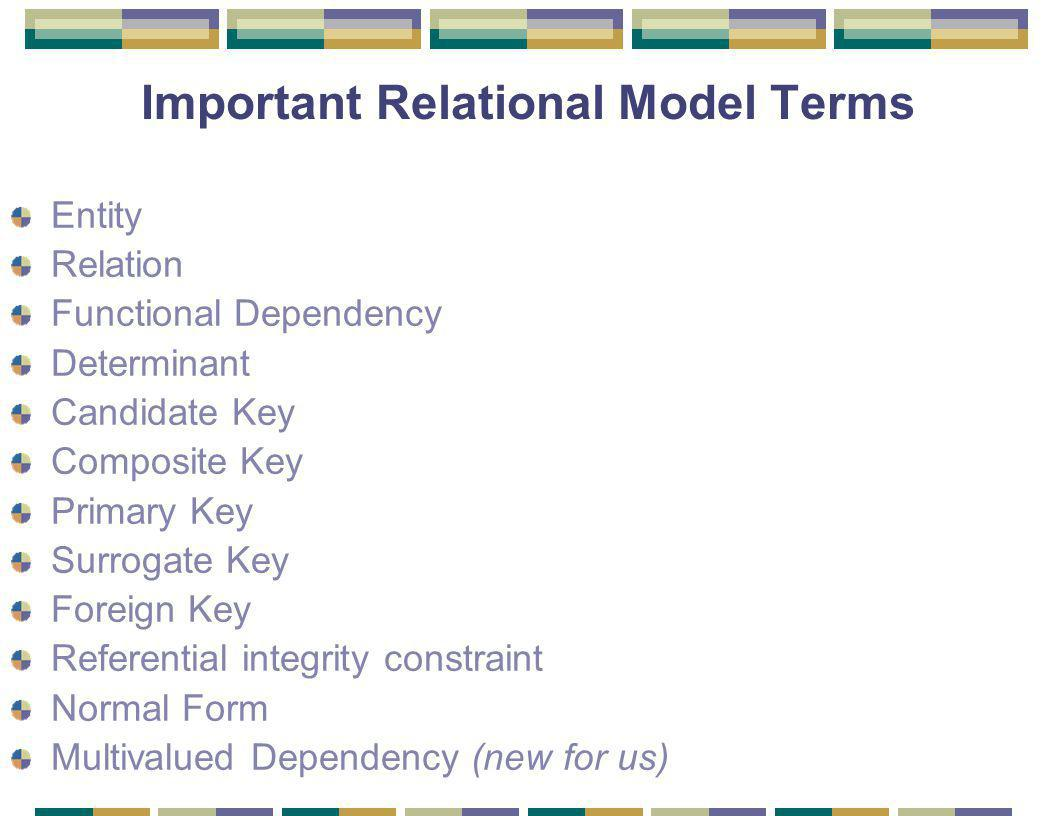 Important Relational Model Terms Entity Relation Functional Dependency Determinant Candidate Key Composite Key Primary Key Surrogate Key Foreign Key Referential integrity constraint Normal Form Multivalued Dependency (new for us)