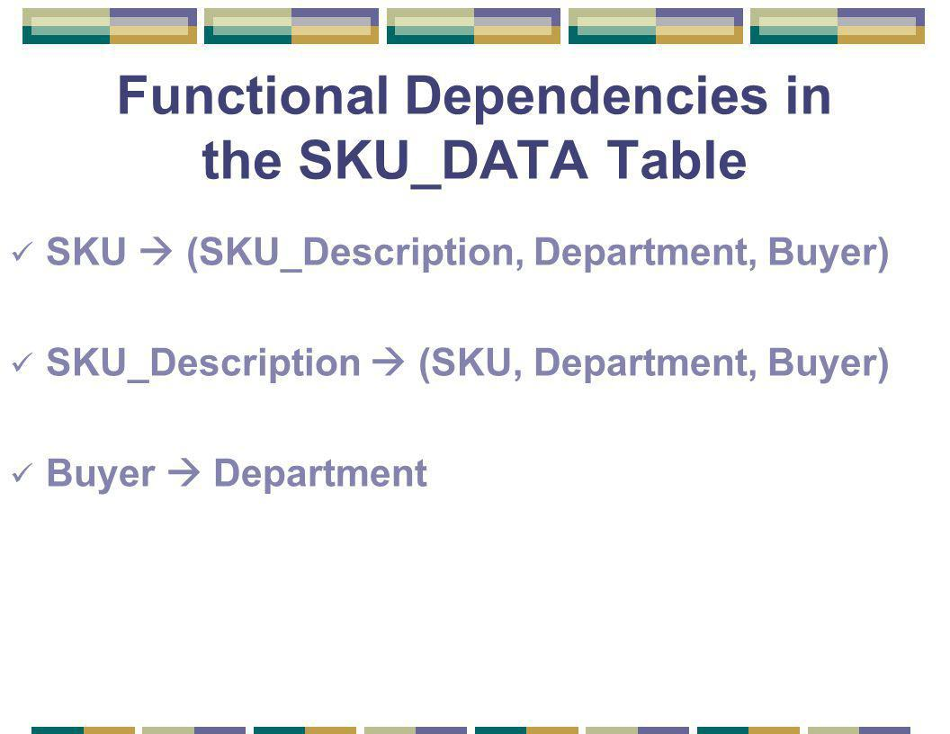 Functional Dependencies in the SKU_DATA Table SKU  (SKU_Description, Department, Buyer) SKU_Description  (SKU, Department, Buyer) Buyer  Department