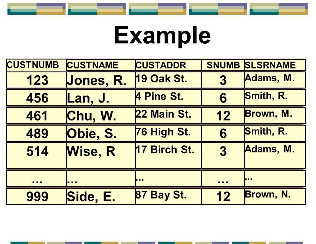 Example CUSTNUMB CUSTNAMECUSTADDRSNUMBSLSRNAME 123Jones, R. 19 Oak St. 3 Adams, M. 456Lan, J. 4 Pine St. 6 Smith, R. 461Chu, W. 22 Main St. 12 Brown,
