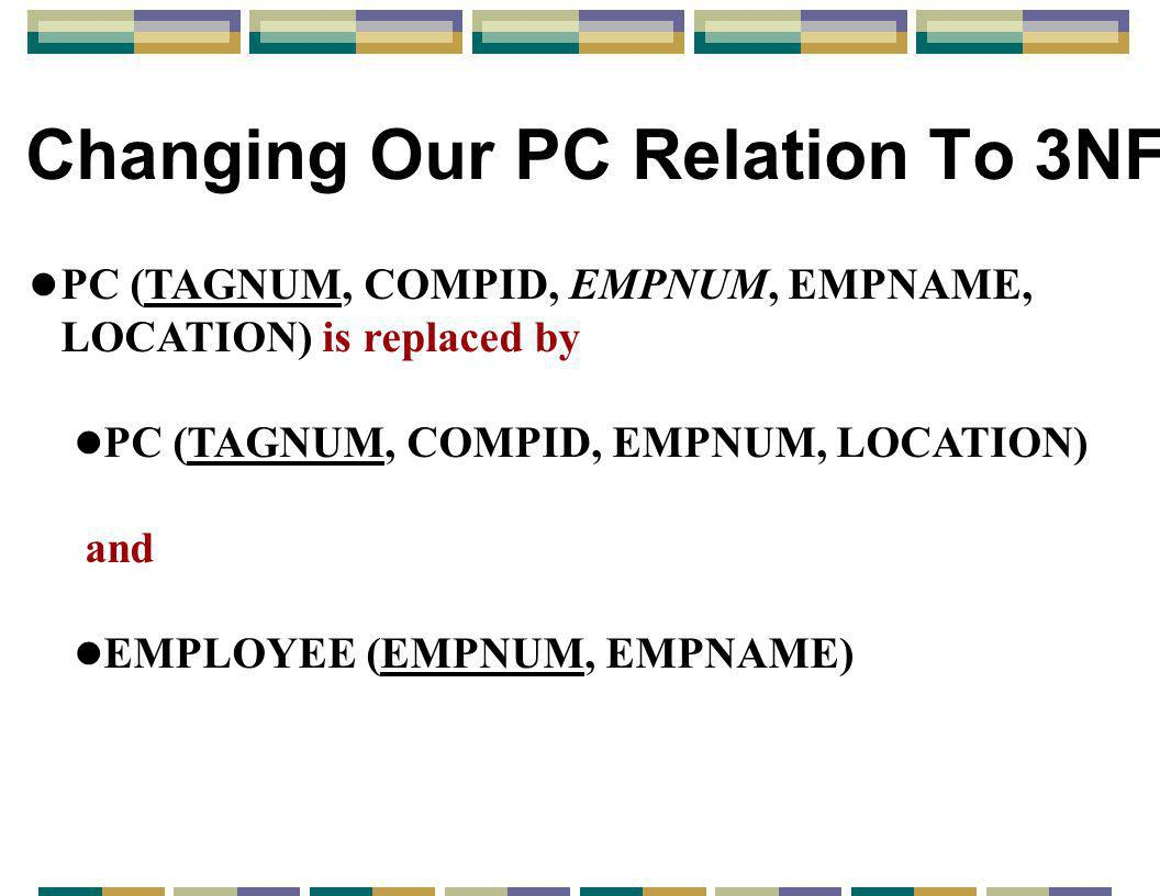 Changing Our PC Relation To 3NF l PC (TAGNUM, COMPID, EMPNUM, EMPNAME, LOCATION) is replaced by l PC (TAGNUM, COMPID, EMPNUM, LOCATION) and l EMPLOYEE (EMPNUM, EMPNAME)