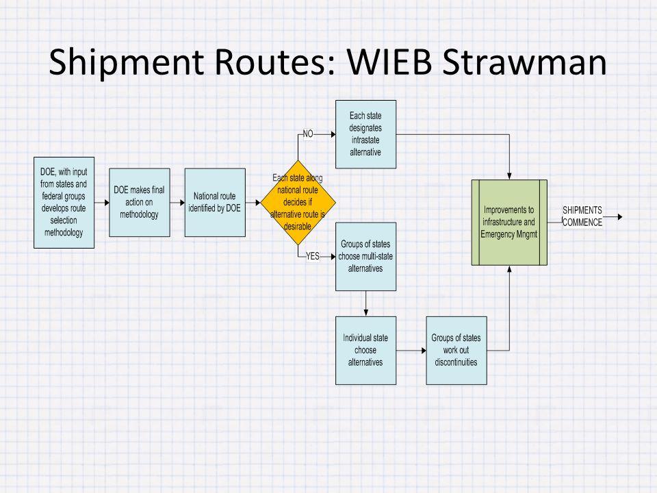 Shipment Routes: WIEB Strawman