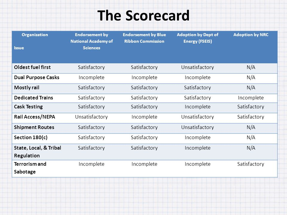 The Scorecard Organization Issue Endorsement by National Academy of Sciences Endorsement by Blue Ribbon Commission Adoption by Dept of Energy (FSEIS) Adoption by NRC Oldest fuel firstSatisfactory UnsatisfactoryN/A Dual Purpose CasksIncomplete N/A Mostly railSatisfactory N/A Dedicated TrainsSatisfactory Incomplete Cask TestingSatisfactory IncompleteSatisfactory Rail Access/NEPAUnsatisfactoryIncompleteUnsatisfactorySatisfactory Shipment RoutesSatisfactory UnsatisfactoryN/A Section 180(c)Satisfactory IncompleteN/A State, Local, & Tribal Regulation Satisfactory IncompleteN/A Terrorism and Sabotage Incomplete Satisfactory