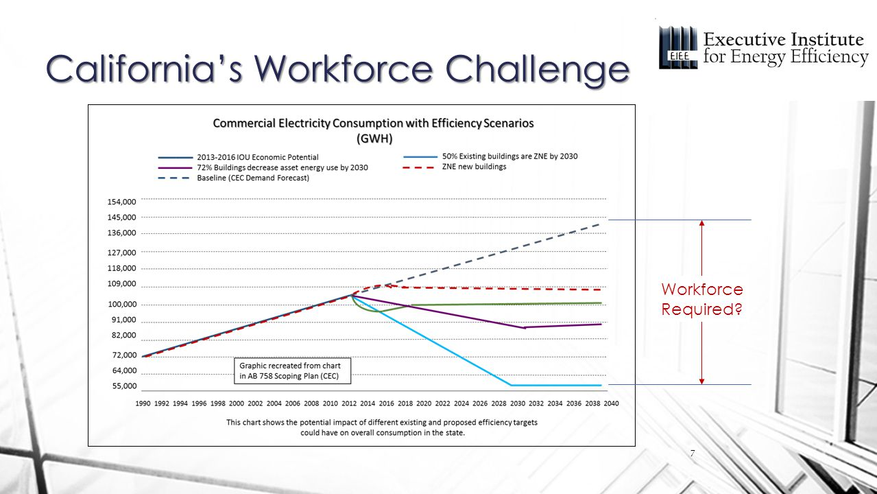 California's Workforce Challenge Workforce Required 7