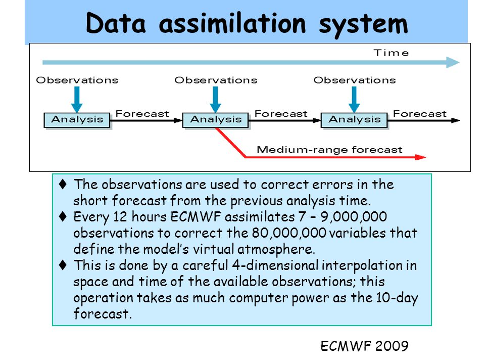 Data assimilation system  The observations are used to correct errors in the short forecast from the previous analysis time.