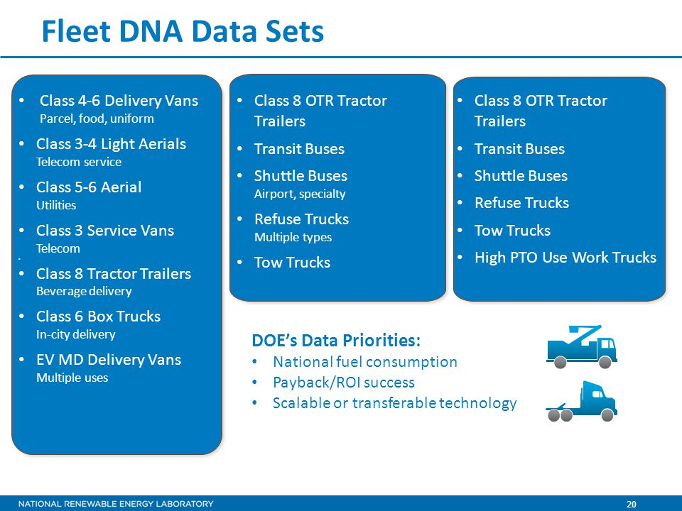 20 Fleet DNA Data Sets Class 4-6 Delivery Vans Parcel, food, uniform Class 3-4 Light Aerials Telecom service Class 5-6 Aerial Utilities Class 3 Service Vans Telecom Class 8 Tractor Trailers Beverage delivery Class 6 Box Trucks In-city delivery EV MD Delivery Vans Multiple uses Class 8 OTR Tractor Trailers Transit Buses Shuttle Buses Airport, specialty Refuse Trucks Multiple types Tow Trucks Class 8 OTR Tractor Trailers Transit Buses Shuttle Buses Refuse Trucks Tow Trucks High PTO Use Work Trucks DOE's Data Priorities: National fuel consumption Payback/ROI success Scalable or transferable technology