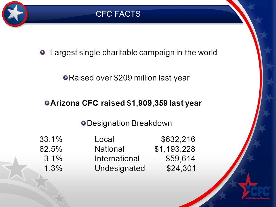 CFC FACTS Largest single charitable campaign in the world Raised over $209 million last year Arizona CFC raised $1,909,359 last year Designation Breakdown 33.1%Local $632,216 62.5% National $1,193,228 3.1% International $59,614 1.3% Undesignated $24,301
