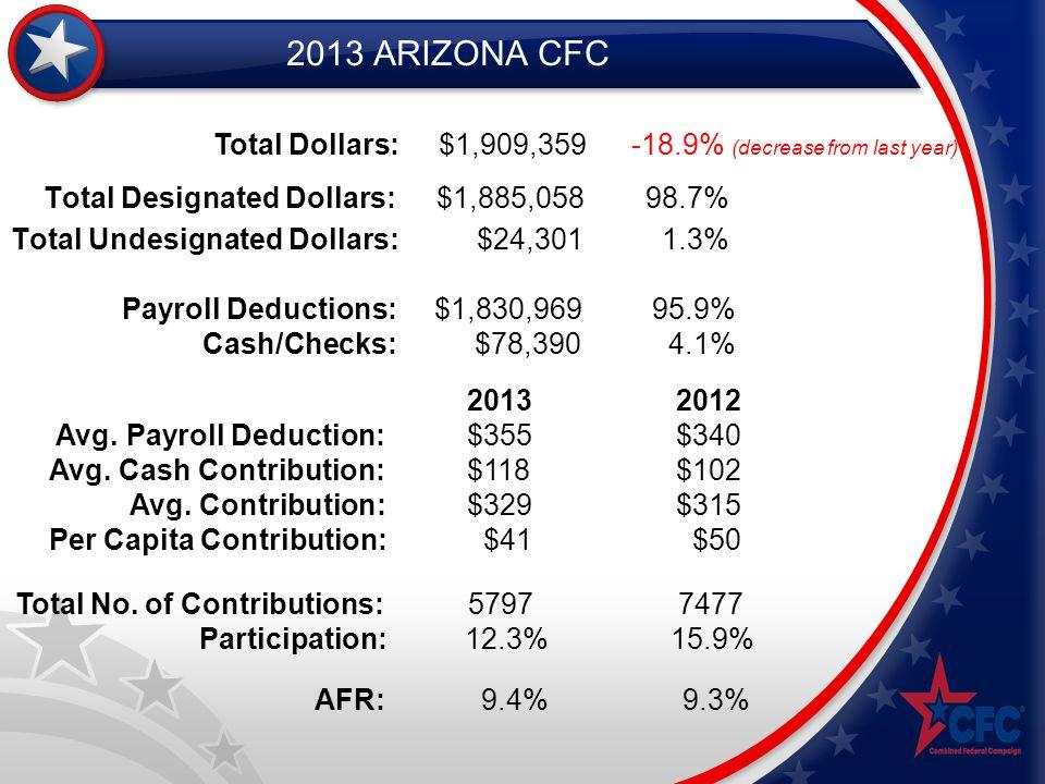2013 ARIZONA CFC Total Designated Dollars: $1,885,058 98.7% Total Undesignated Dollars: $24,301 1.3% Total Dollars: $1,909,359-18.9% (decrease from la
