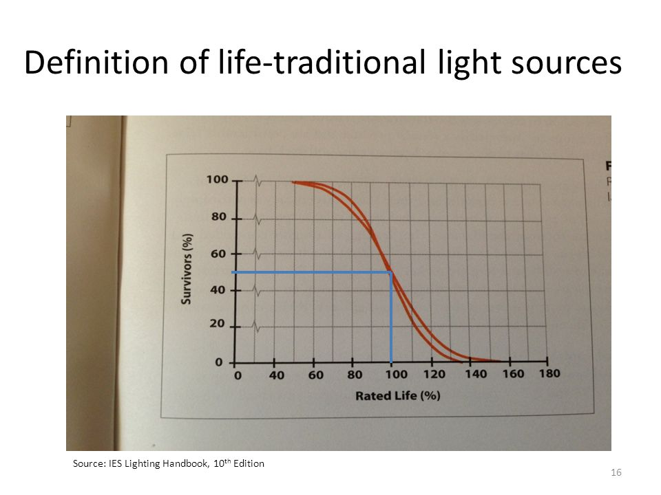 Definition of life-traditional light sources Source: IES Lighting Handbook, 10 th Edition 16