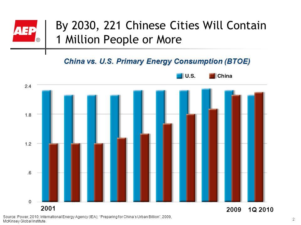 "2 China vs. U.S. Primary Energy Consumption (BTOE) Source: Power, 2010; International Energy Agency (IEA); ""Preparing for China's Urban Billion"", 2009"