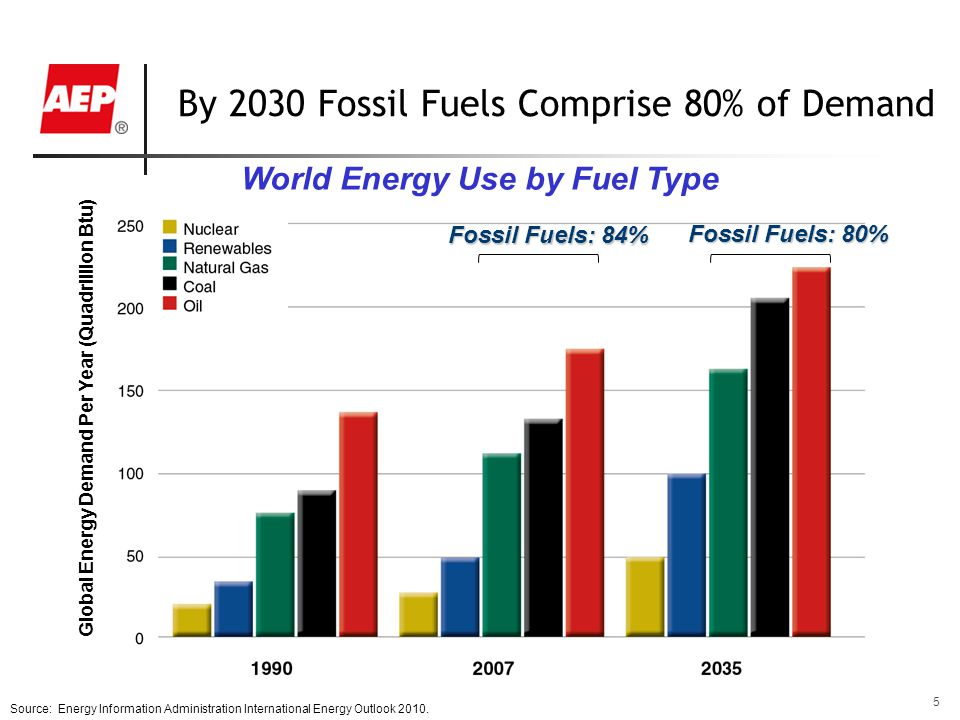 5 Source: Energy Information Administration International Energy Outlook 2010.
