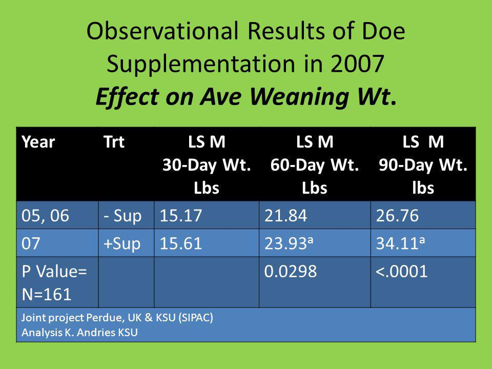 Observational Results of Doe Supplementation in 2007 Effect on Ave Weaning Wt.