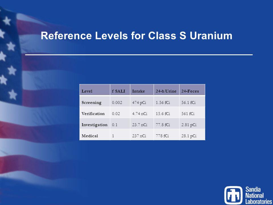 Reference Levels for Class S Uranium Levelf SALIIntake24-h Urine24-Feces Screening0.002474 pCi1.56 fCi56.1 fCi Verification0.024.74 nCi15.6 fCi561 fCi