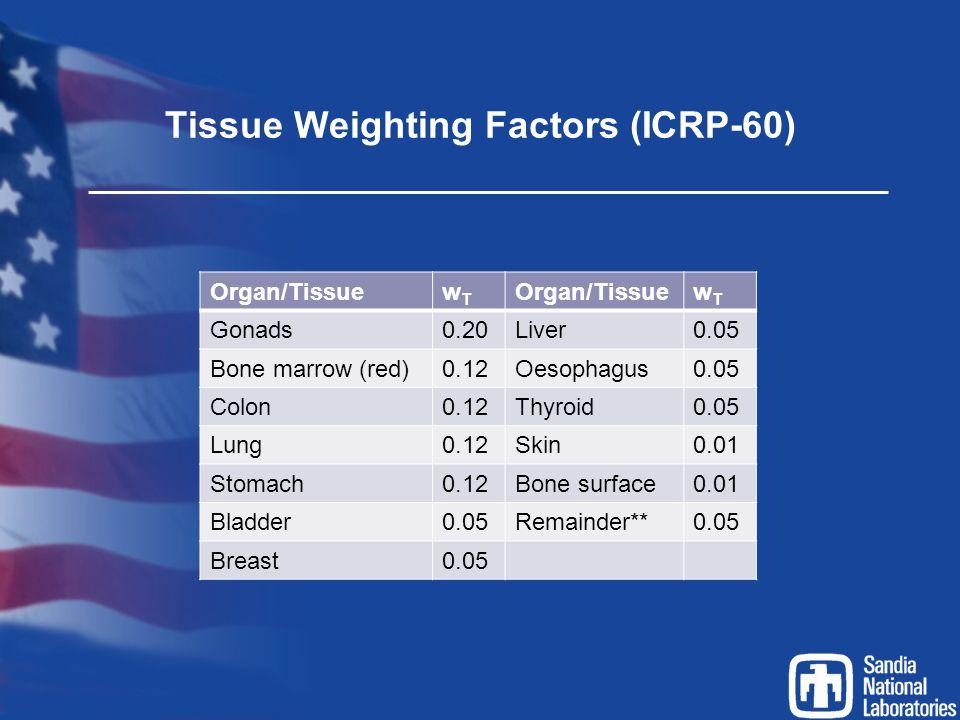 Tissue Weighting Factors (ICRP-60) Organ/TissuewTwT wTwT Gonads0.20Liver0.05 Bone marrow (red)0.12Oesophagus0.05 Colon0.12Thyroid0.05 Lung0.12Skin0.01