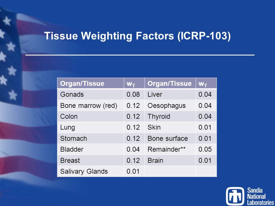 Tissue Weighting Factors (ICRP-103) Organ/TissuewTwT wTwT Gonads0.08Liver0.04 Bone marrow (red)0.12Oesophagus0.04 Colon0.12Thyroid0.04 Lung0.12Skin0.0