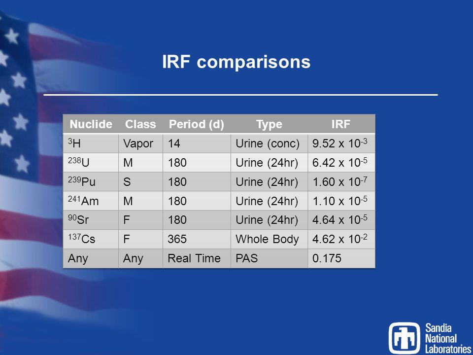 IRF comparisons