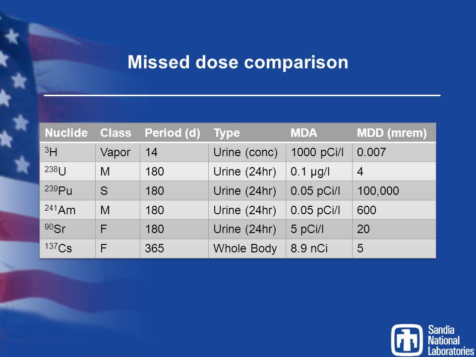 Missed dose comparison