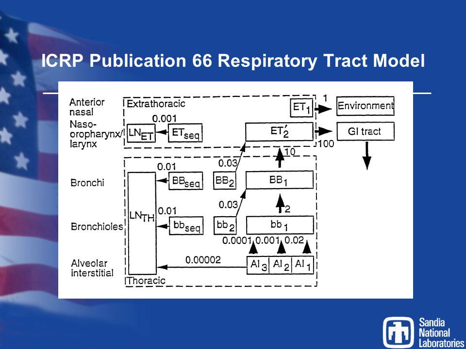 ICRP Publication 66 Respiratory Tract Model
