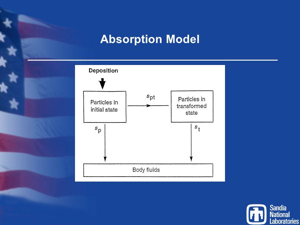 Absorption Model