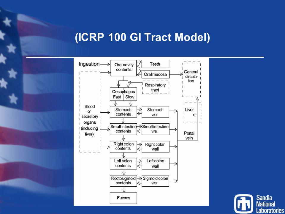 (ICRP 100 GI Tract Model)