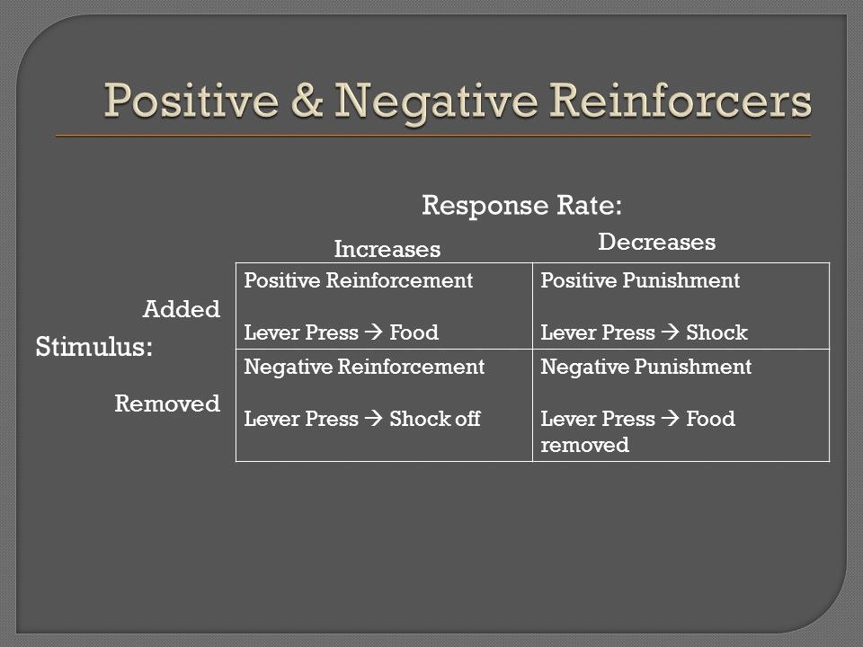 Positive Reinforcement Lever Press  Food Positive Punishment Lever Press  Shock Negative Reinforcement Lever Press  Shock off Negative Punishment Lever Press  Food removed Increases Decreases Response Rate: Stimulus: Added Removed