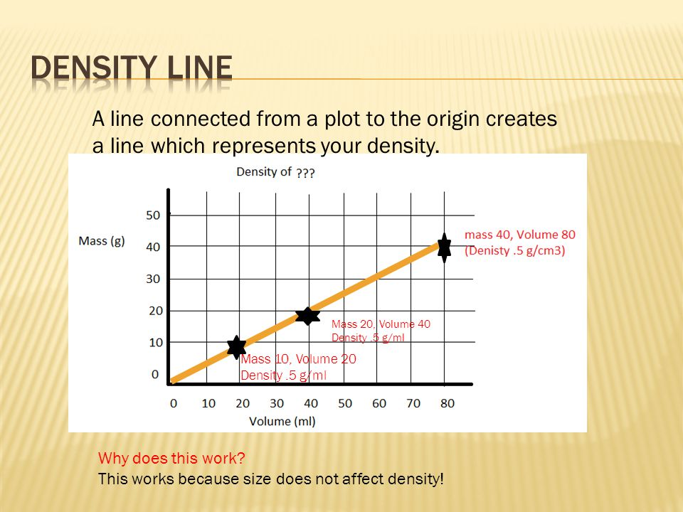 Mass 20, Volume 40 Density.5 g/ml Mass 10, Volume 20 Density.5 g/ml A line connected from a plot to the origin creates a line which represents your de