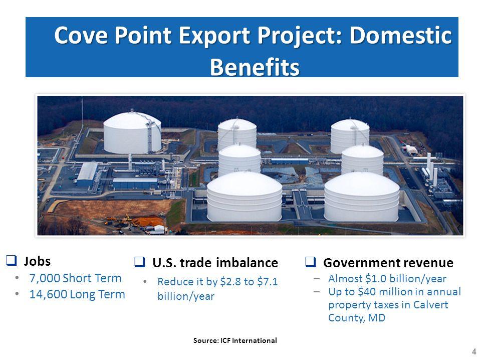 Cove Point Export Project: Domestic Benefits  Jobs 7,000 Short Term 14,600 Long Term  U.S.