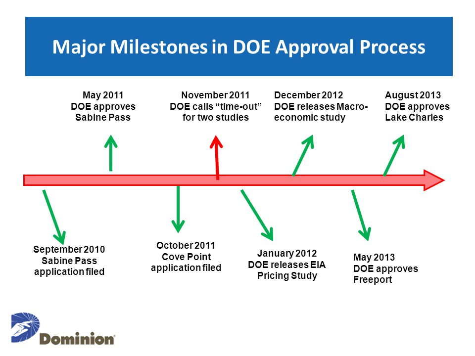 Major Milestones in DOE Approval Process September 2010 Sabine Pass application filed May 2011 DOE approves Sabine Pass October 2011 Cove Point applic