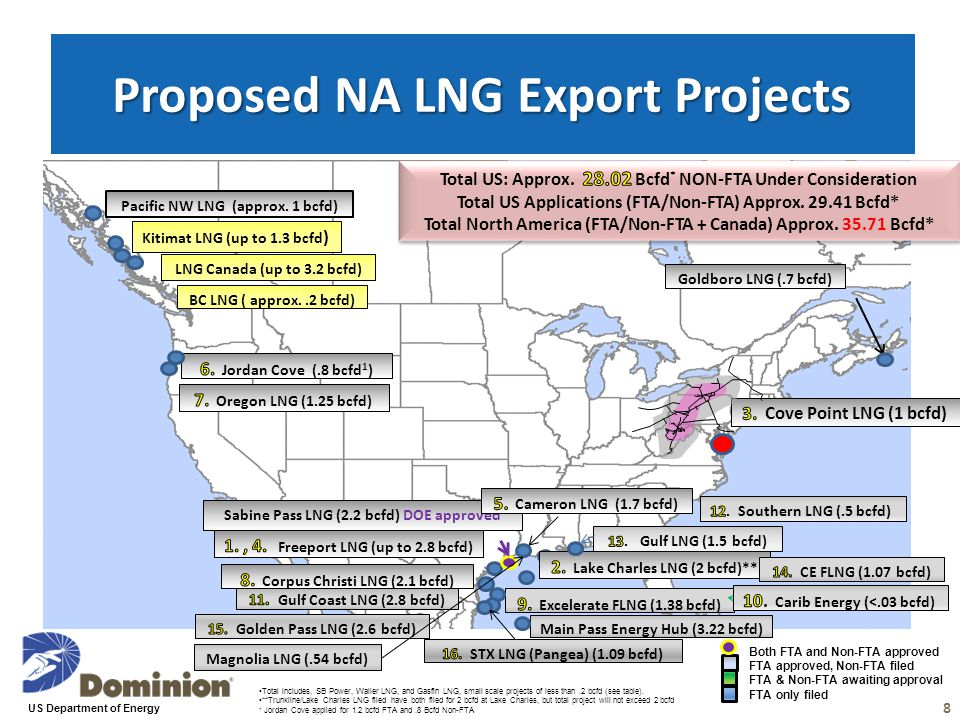 Proposed NA LNG Export Projects Sabine Pass LNG (2.2 bcfd) DOE approved Kitimat LNG (up to 1.3 bcfd ) LNG Canada (up to 3.2 bcfd) Pacific NW LNG (appr