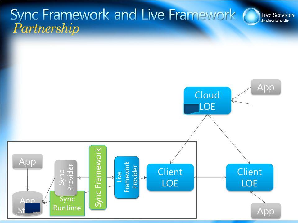Live Services Synchronizing Life Partnership Cloud LOE Client LOE App App Store .