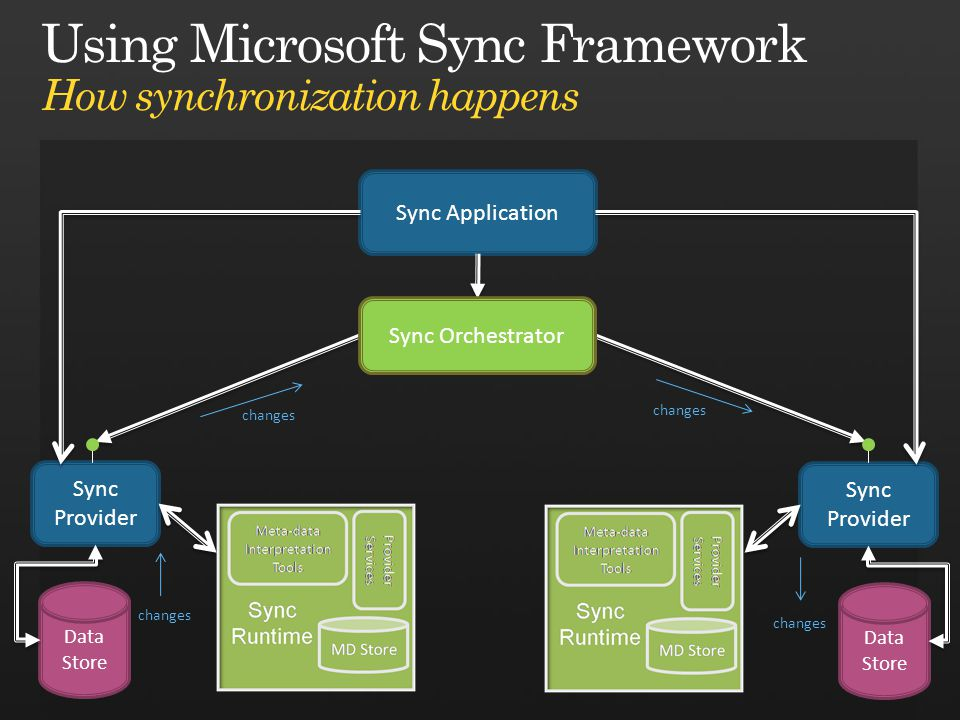 Sync Provider Sync Application Sync Provider Sync Orchestrator Data Store changes