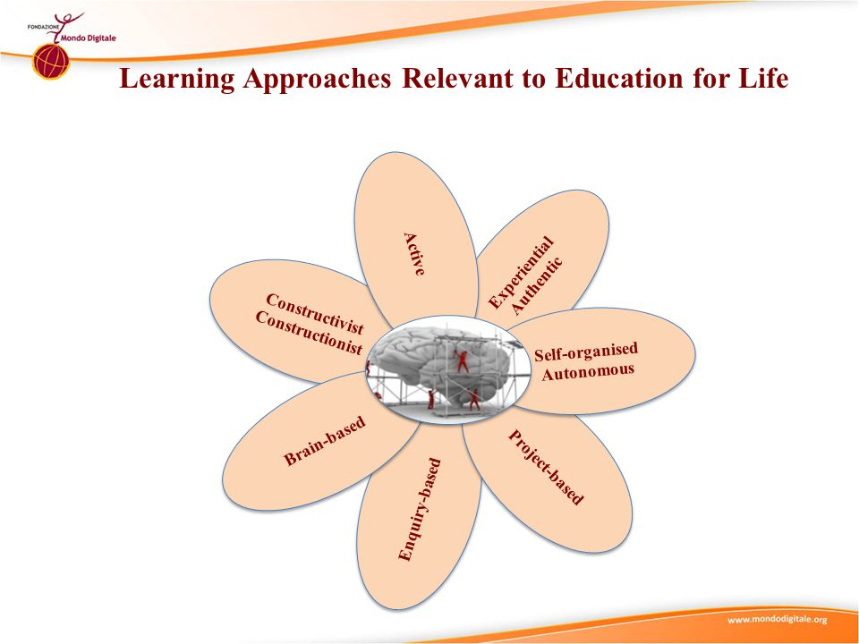 Experiential Learning Approach Experiential Learning