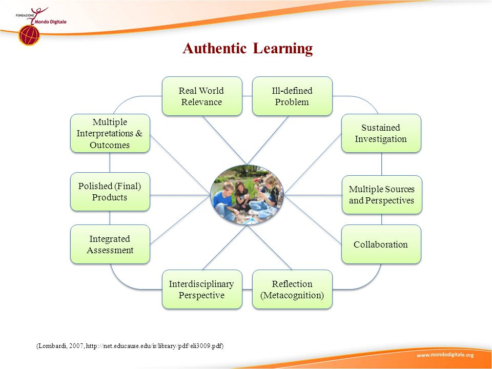 Authentic Learning (Lombardi, 2007, http://net.educause.edu/ir/library/pdf/eli3009.pdf) Real World Relevance Ill-defined Problem Multiple Interpretations & Outcomes Polished (Final) Products Integrated Assessment Interdisciplinary Perspective Reflection (Metacognition) Collaboration Multiple Sources and Perspectives Sustained Investigation