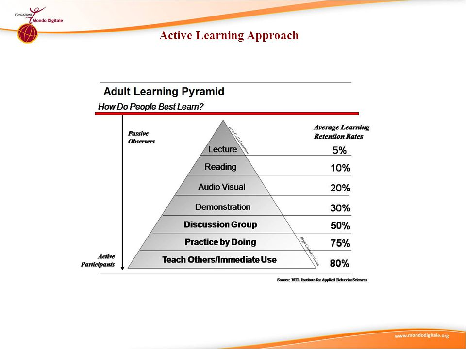 Project-based Learning Approach (PBL)