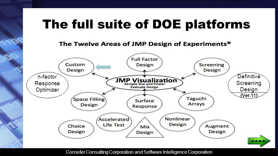 Employ the entire design theory Consider Consulting Corporation and Software Intelligence Corporation Involve key people Determine the factors Start with Custom Design Analyze every step of the way Continual improvement is the goal Ever learn and expand knowledge