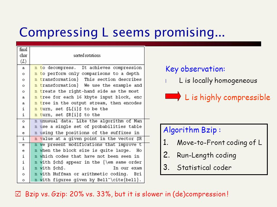 Compressing L seems promising... Key observation: l L is locally homogeneous L is highly compressible Algorithm Bzip : 1. Move-to-Front coding of L 2.