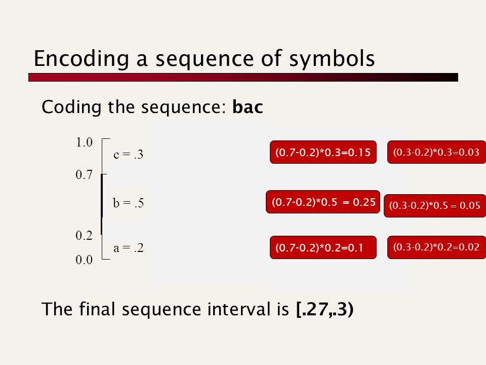 Encoding a sequence of symbols Coding the sequence: bac The final sequence interval is [.27,.3) a =.2 c =.3 b =.5 0.0 0.2 0.7 1.0 a =.2 c =.3 b =.5 0.2 0.3 0.55 0.7 a =.2 c =.3 b =.5 0.2 0.22 0.27 0.3 (0.7-0.2)*0.3=0.15 (0.3-0.2)*0.5 = 0.05 (0.3-0.2)*0.3=0.03 (0.3-0.2)*0.2=0.02 (0.7-0.2)*0.2=0.1 (0.7-0.2)*0.5 = 0.25