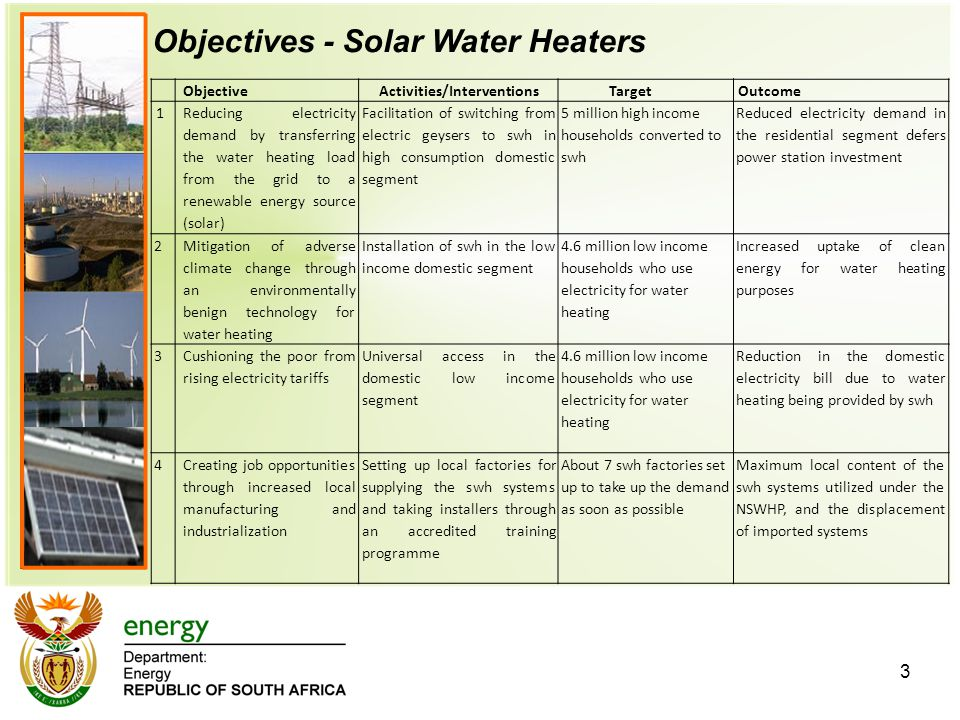 3 ObjectiveActivities/InterventionsTargetOutcome 1 Reducing electricity demand by transferring the water heating load from the grid to a renewable energy source (solar) Facilitation of switching from electric geysers to swh in high consumption domestic segment 5 million high income households converted to swh Reduced electricity demand in the residential segment defers power station investment 2 Mitigation of adverse climate change through an environmentally benign technology for water heating Installation of swh in the low income domestic segment 4.6 million low income households who use electricity for water heating Increased uptake of clean energy for water heating purposes 3 Cushioning the poor from rising electricity tariffs Universal access in the domestic low income segment 4.6 million low income households who use electricity for water heating Reduction in the domestic electricity bill due to water heating being provided by swh 4Creating job opportunities through increased local manufacturing and industrialization Setting up local factories for supplying the swh systems and taking installers through an accredited training programme About 7 swh factories set up to take up the demand as soon as possible Maximum local content of the swh systems utilized under the NSWHP, and the displacement of imported systems Objectives - Solar Water Heaters
