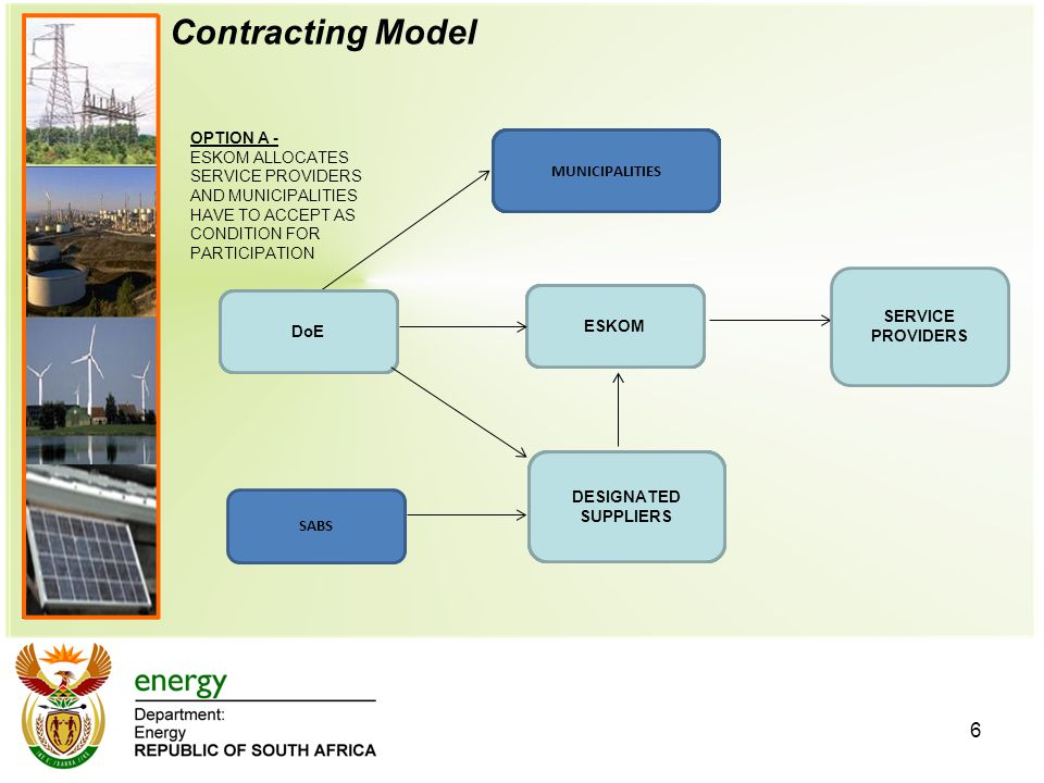 6 Contracting Model
