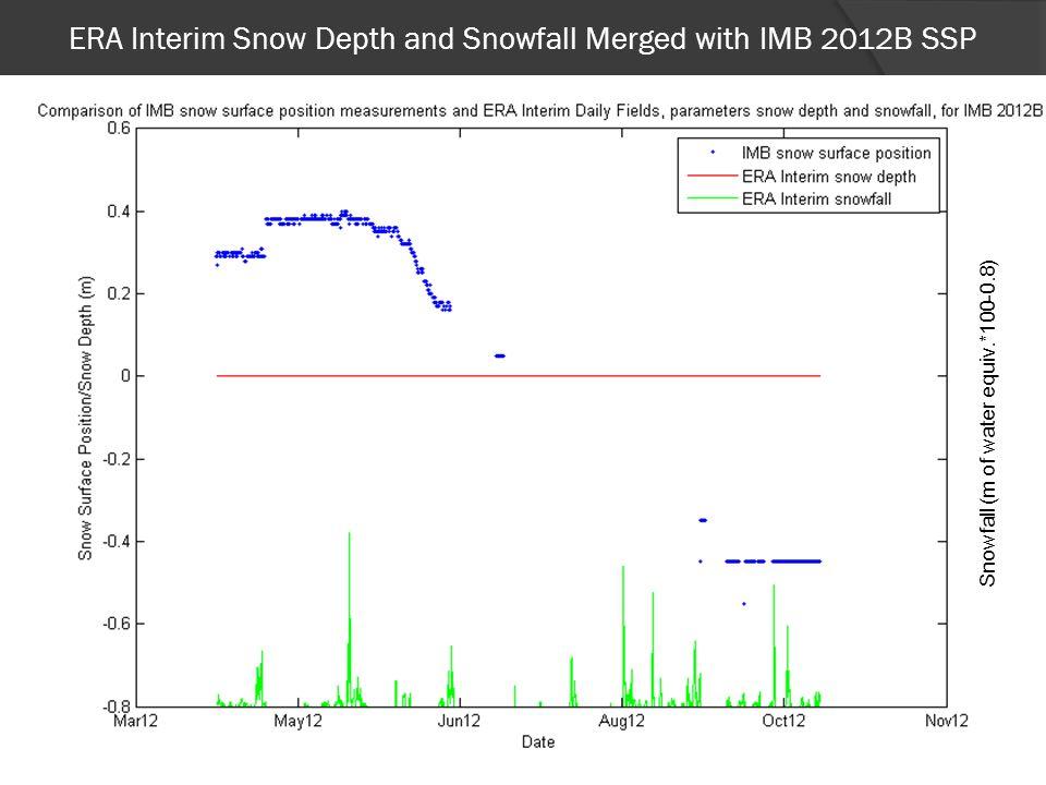 ERA Interim Snow Depth and Snowfall Merged with IMB 2012B SSP 20 Snowfall (m of water equiv.*100-0.8)
