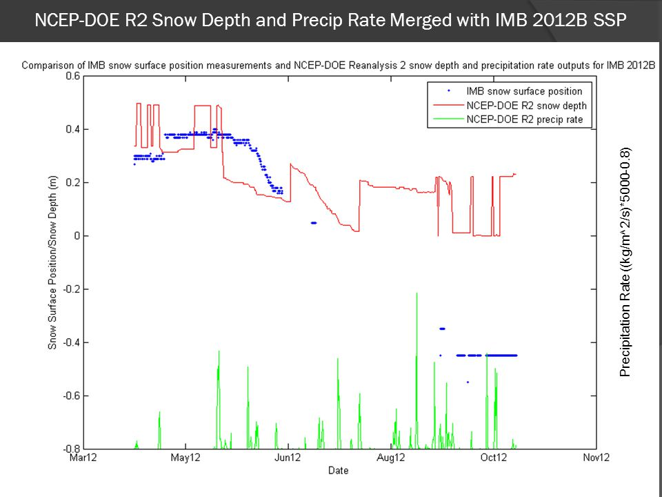NCEP-DOE R2 Snow Depth and Precip Rate Merged with IMB 2012B SSP 21 Precipitation Rate ((kg/m^2/s)*5000-0.8)
