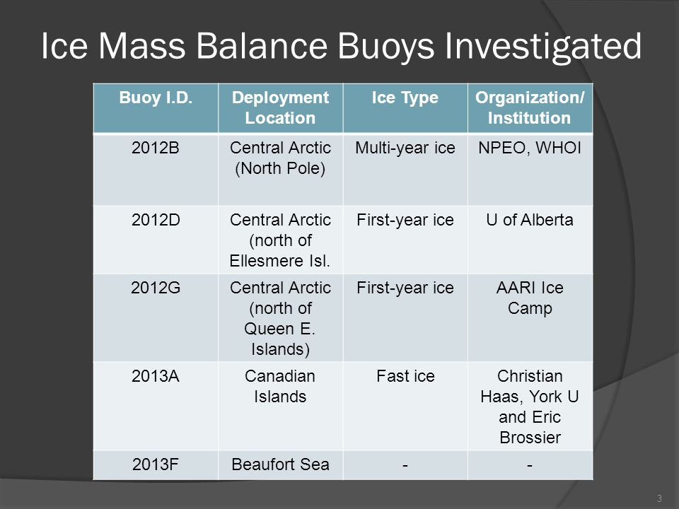 References/Acknowledgements  Ice Mass Balance Buoy Data: Perovich, D., J.