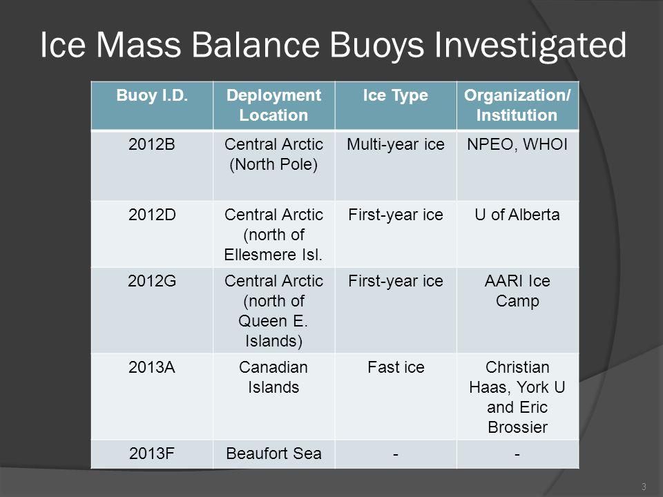 Typical Ice Mass Balance Buoy (IMB) Seasonal Cycle 4