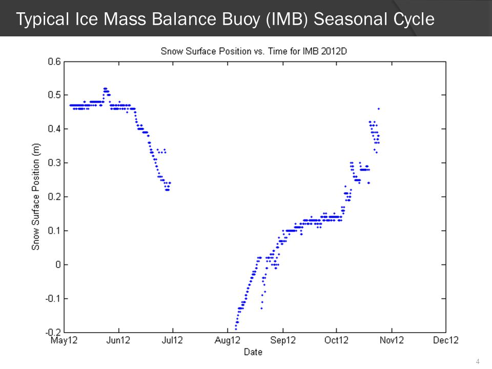 Typical Ice Mass Balance Buoy (IMB) Seasonal Cycle 4